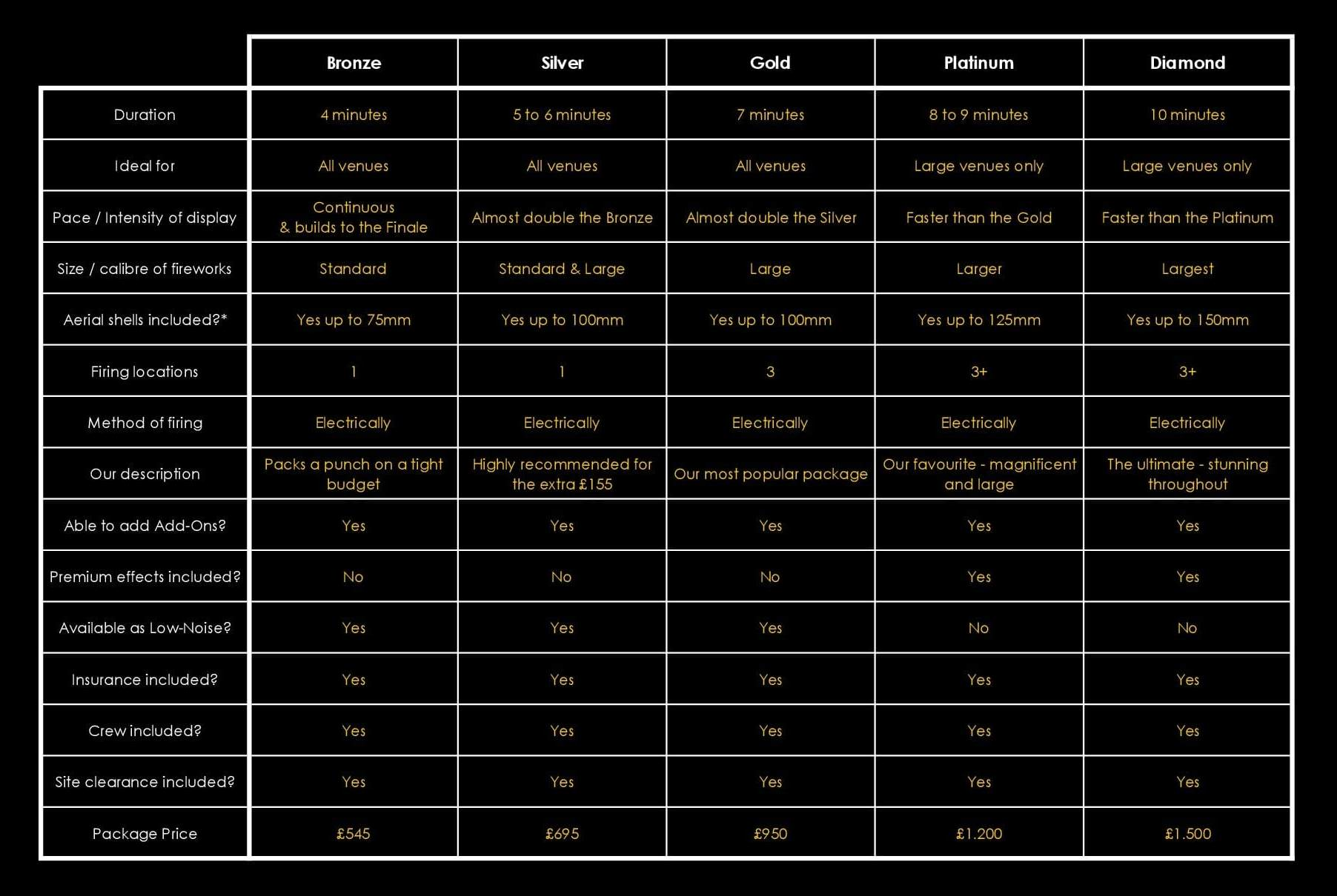Packages Comparison Table